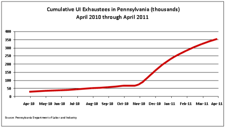 Cumulative UI exhaustees in Pennsylvania (thousands) 4-2010 through 4-2011